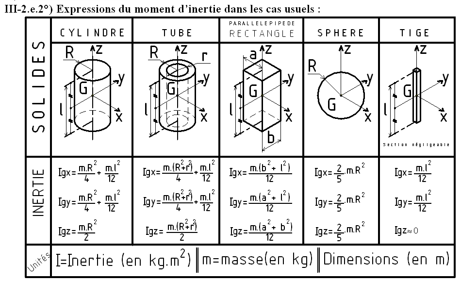 Moment d'inertie formule